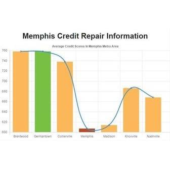 /credit-repair-memphis_43260863_-1_87770.jpg